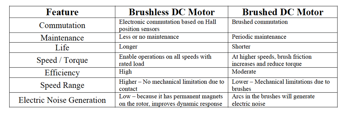 Brushed vs Brushless DC Motors Comparison Chart